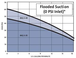 mq pump, grundfos mq pump, mq pumps & grundfos pump Grundfos Submersible Pump Wiring Diagram grundfos mq pumps mq pump performance grundfos submersible pump wiring diagram